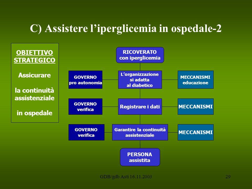 GDB/gdb Asti 16.11.200329 C) Assistere liperglicemia in ospedale-2 Lorganizzazione si adatta al diabetico MECCANISMI GOVERNO pro autonomia MECCANISMI