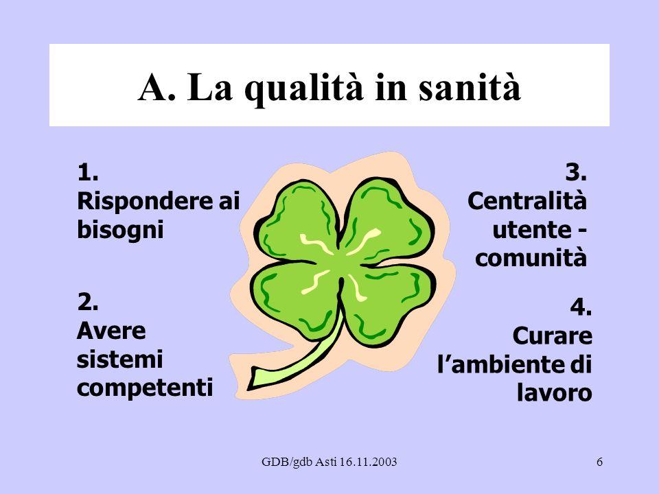 GDB/gdb Asti 16.11.20036 A. La qualità in sanità 1. Rispondere ai bisogni 2. Avere sistemi competenti 4. Curare lambiente di lavoro 3. Centralità uten