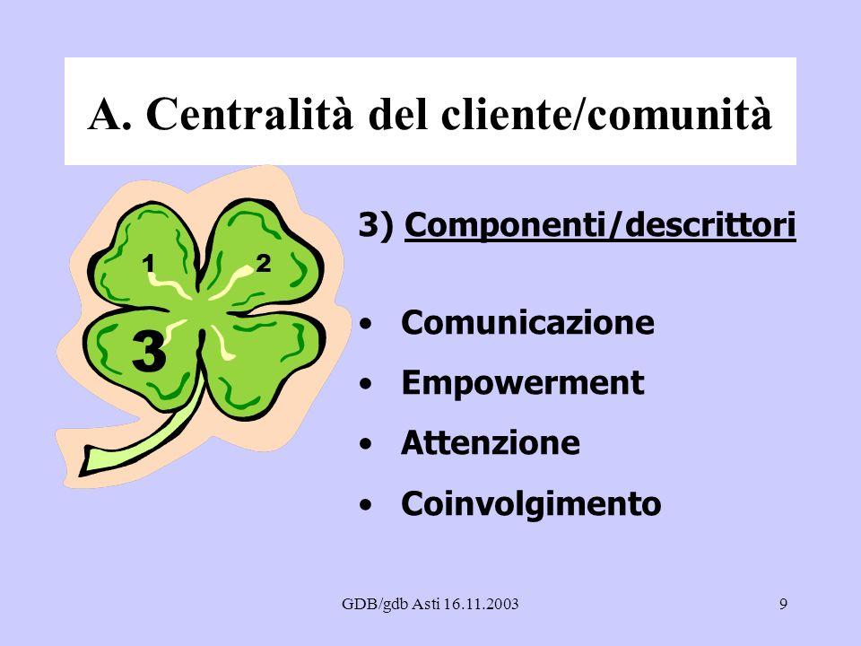 GDB/gdb Asti 16.11.20039 A. Centralità del cliente/comunità 3) Componenti/descrittori Comunicazione Empowerment Attenzione Coinvolgimento 3 12