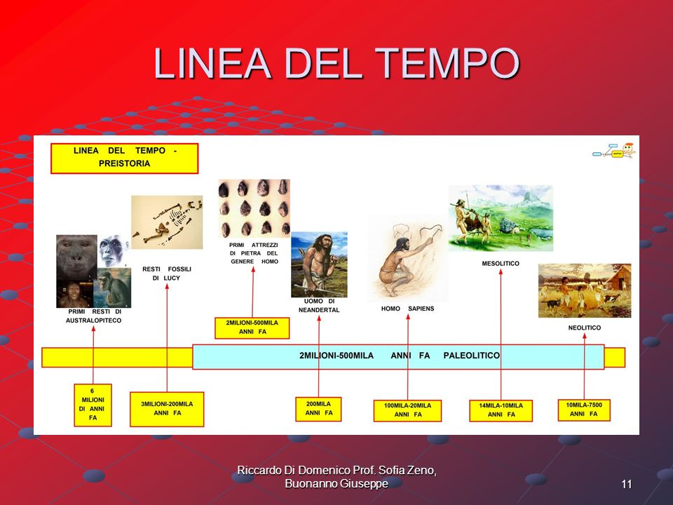 11 Riccardo Di Domenico Prof. Sofia Zeno, Buonanno Giuseppe LINEA DEL TEMPO