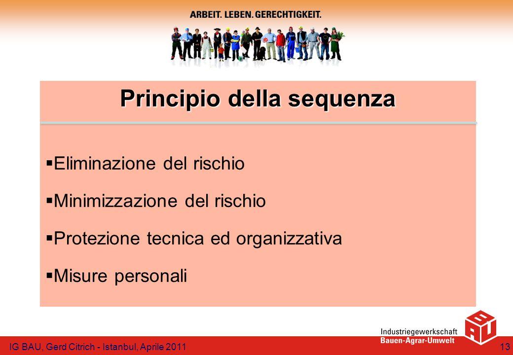 Principio della sequenza Eliminazione del rischio Minimizzazione del rischio Protezione tecnica ed organizzativa Misure personali IG BAU, Gerd Citrich