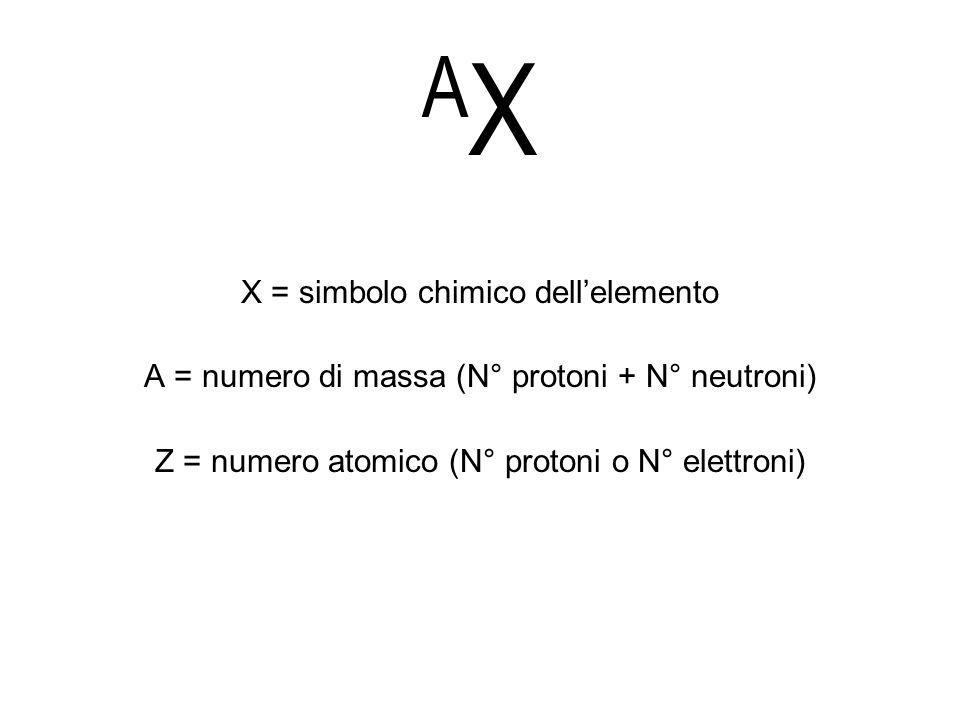 A X X = simbolo chimico dellelemento A = numero di massa (N° protoni + N° neutroni) Z = numero atomico (N° protoni o N° elettroni)
