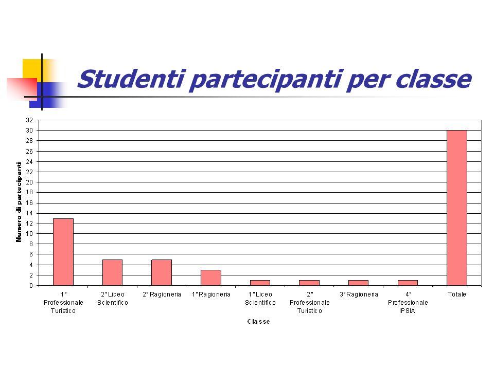 Studenti partecipanti per classe