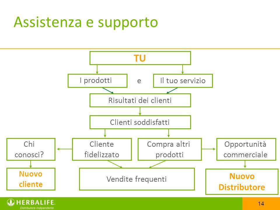 14 Nuovo Distributore Cliente fidelizzato Compra altri prodotti Assistenza e supporto I prodotti Risultati dei clienti TU Il tuo servizio Clienti sodd