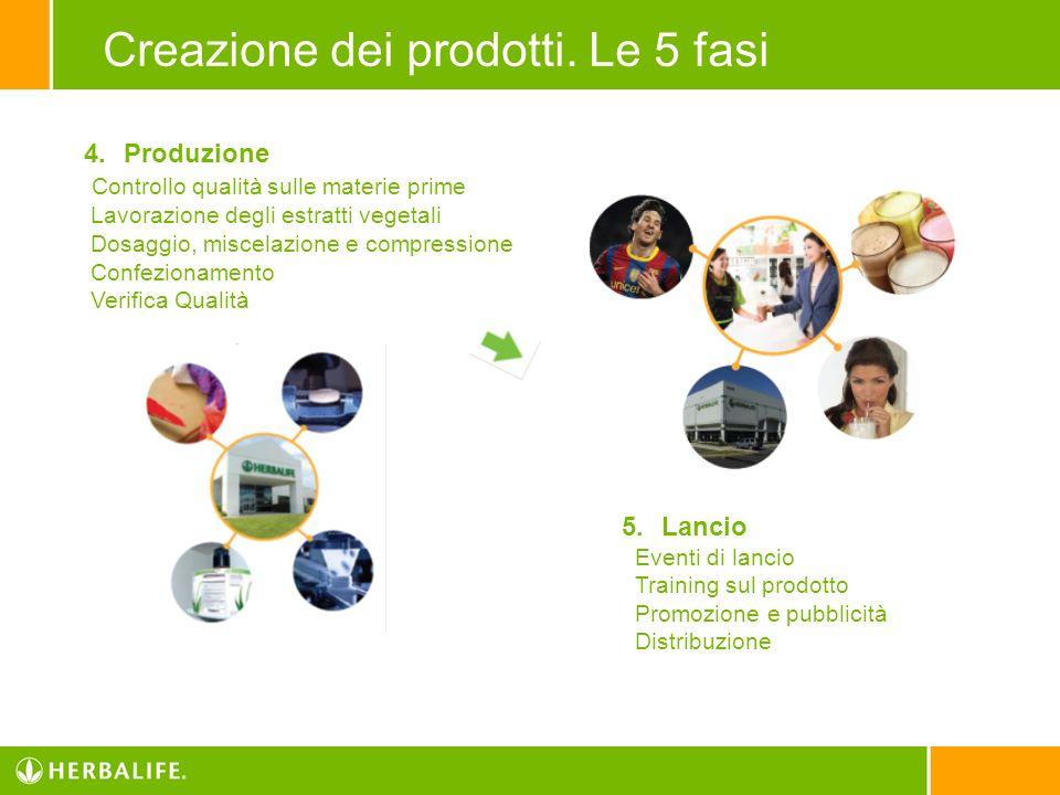 Creazione dei prodotti. Le 5 fasi 4.Produzione Controllo qualità sulle materie prime Lavorazione degli estratti vegetali Dosaggio, miscelazione e comp