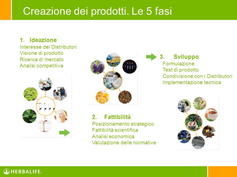 Creazione dei prodotti. Le 5 fasi 1.Ideazione Interesse dei Distributori Visione di prodotto Ricerca di mercato Analisi competitiva 2. Fattibilità Pos