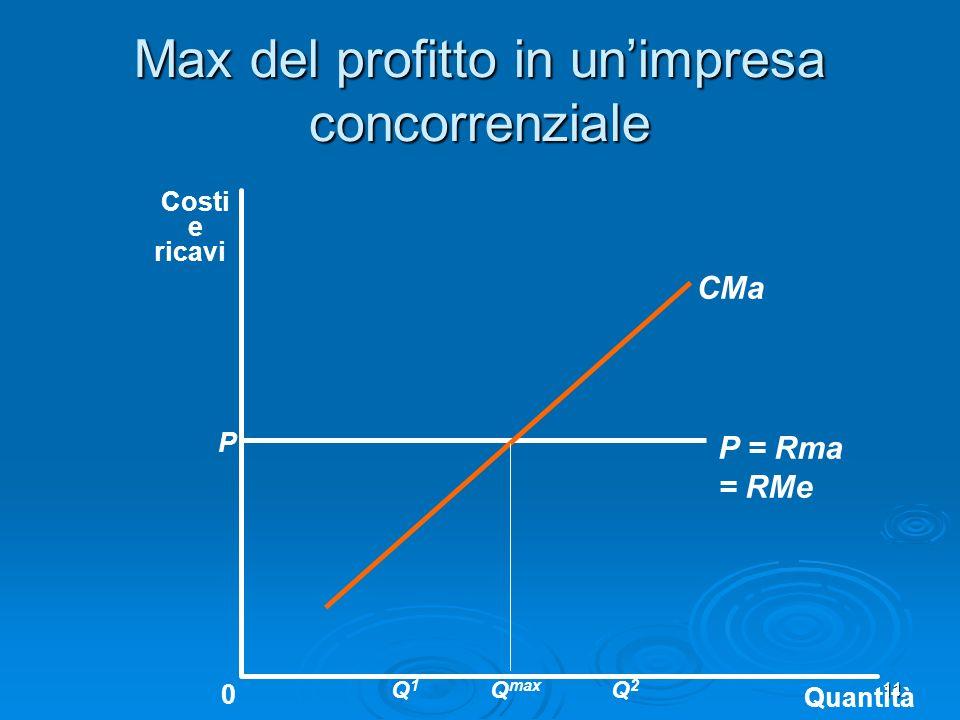 11 Max del profitto in unimpresa concorrenziale Quantità 0 Costi e ricavi CMa P P = Rma = RMe Q max Q2Q2 Q1Q1