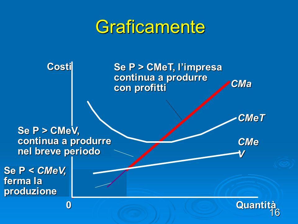 16 Graficamente Quantità CMa CMeT CMe V 0 Costi Se P > CMeT, limpresa continua a produrre con profitti Se P < CMeV, ferma la produzione Se P > CMeV, continua a produrre nel breve periodo