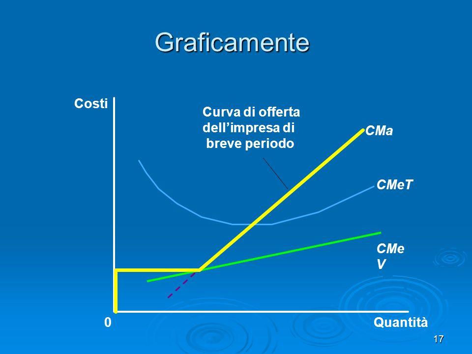 17 Graficamente Quantità CMa CMeT CMe V 0 Costi Curva di offerta dellimpresa di breve periodo