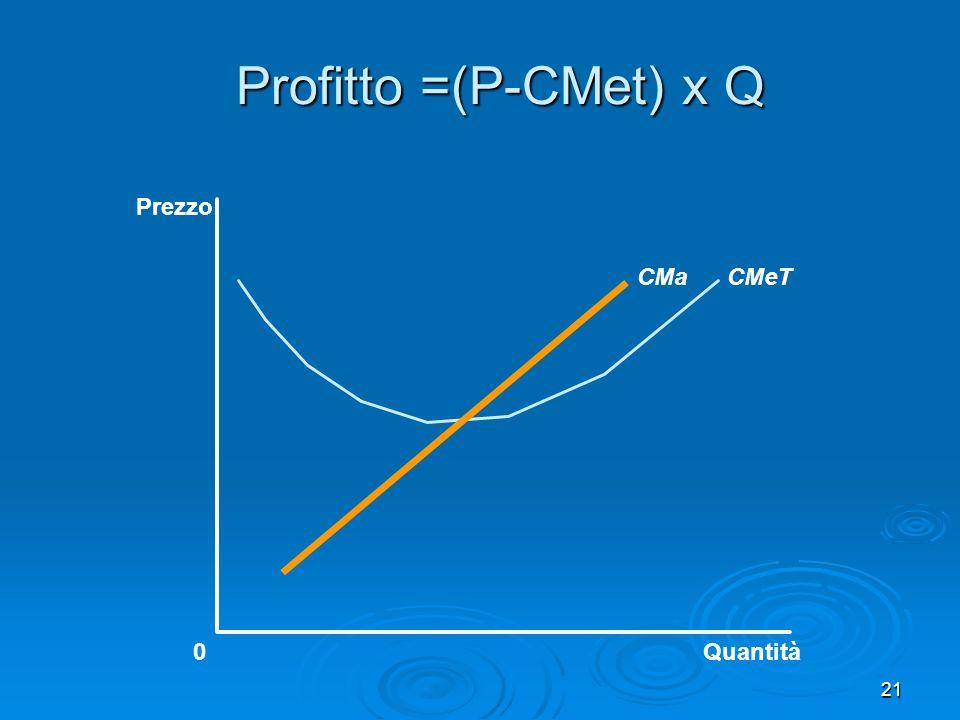 21 Profitto =(P-CMet) x Q Quantità0 Prezzo CMeTCMa