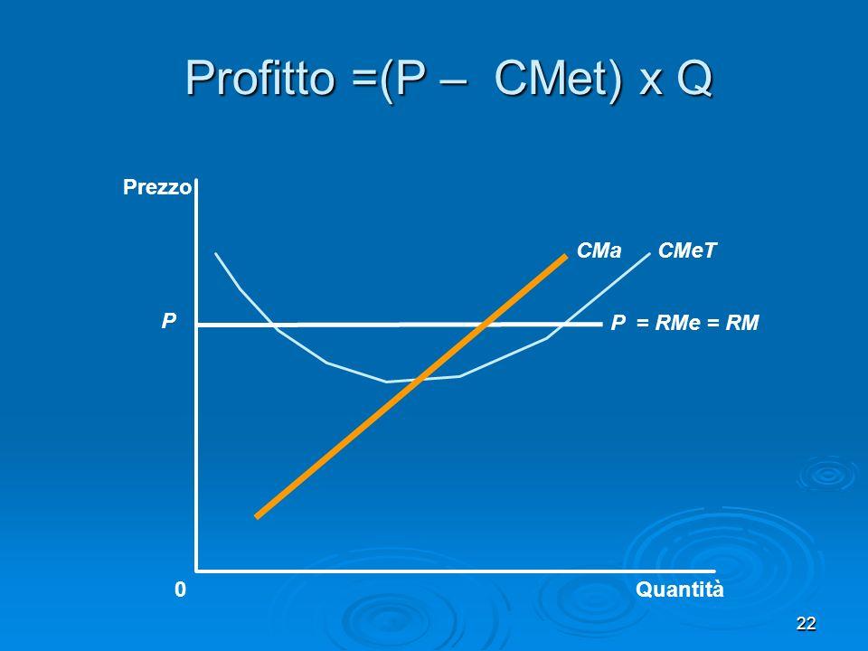 22 Profitto =(P – CMet) x Q Quantità0 Prezzo P = RMe = RM CMeTCMa P