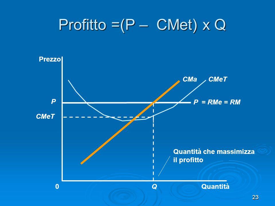 23 Profitto =(P – CMet) x Q Quantità0 Prezzo P = RMe = RM CMeTCMa P CMeT Quantità che massimizza il profitto Q