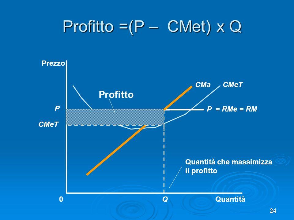 24 Profitto =(P – CMet) x Q Quantità0 Prezzo P = RMe = RM CMeTCMa P CMeT Quantità che massimizza il profitto Q Profitto