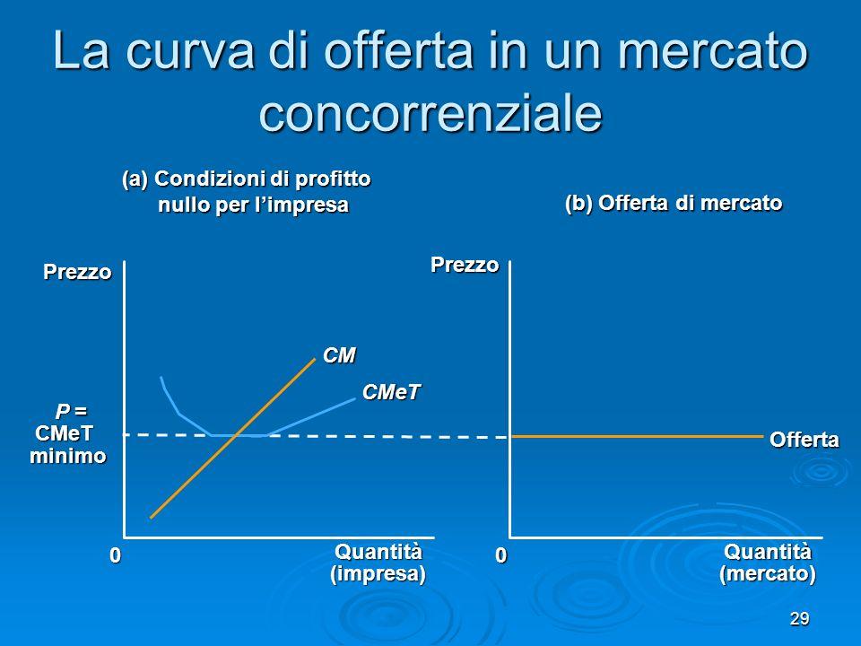 29 La curva di offerta in un mercato concorrenziale (a) Condizioni di profitto nullo per limpresa nullo per limpresa Quantità(impresa)0 Prezzo P = P =CMeTminimo (b) Offerta di mercato Quantità(mercato) Prezzo 0 Offerta CM CMeT