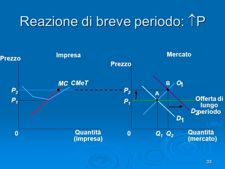 33 Reazione di breve periodo: P Mercato Impresa Quantità (impresa) 0 Prezzo MC CMeT P1P1 P2P2 Quantità (mercato) Prezzo 0 D 1 D 2 P1P1 Q1Q1 Q2Q2 P2P2 A B O 1 Offerta di lungo periodo