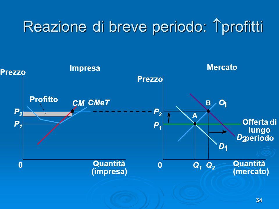 34 Reazione di breve periodo: profitti Mercato Impresa Quantità (impresa) 0 Prezzo CM CMeT Profitto P1P1 P2P2 Quantità (mercato) Prezzo 0 D 1 D 2 P1P1 Q1Q1 Q2Q2 P2P2 A B O 1 Offerta di lungo periodo