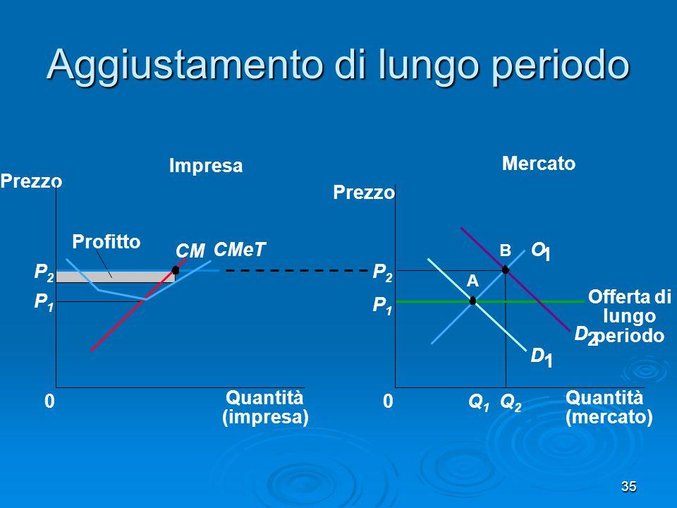 35 Aggiustamento di lungo periodo Mercato Impresa Quantità (impresa) 0 Prezzo CM CMeT Profitto P1P1 P2P2 Quantità (mercato) Prezzo 0 D 1 D 2 P1P1 Q1Q1 Q2Q2 P2P2 A B O 1 Offerta di lungo periodo