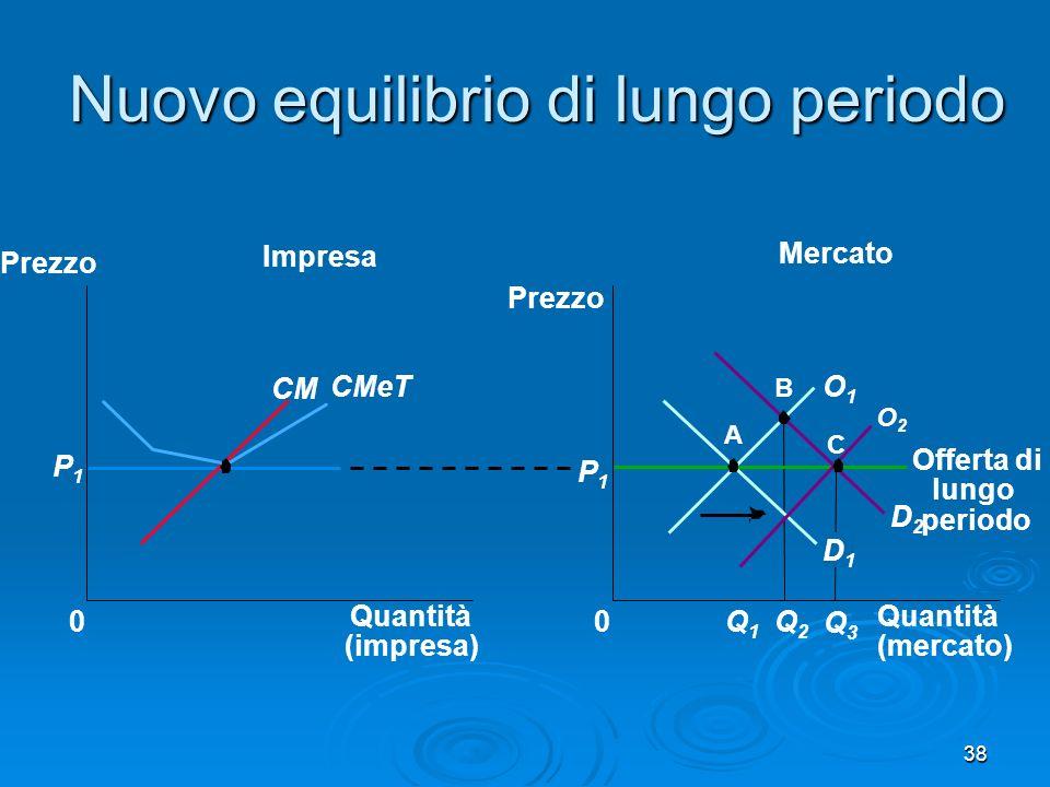 38 Nuovo equilibrio di lungo periodo Mercato Impresa Quantità (impresa) 0 Prezzo CM CMeT P1P1 Quantità (mercato) Prezzo 0 D2D2 P1P1 Q1Q1 D1D1 Q2Q2 A B O1O1 Offerta di lungo periodo O2O2 Q3Q3 C