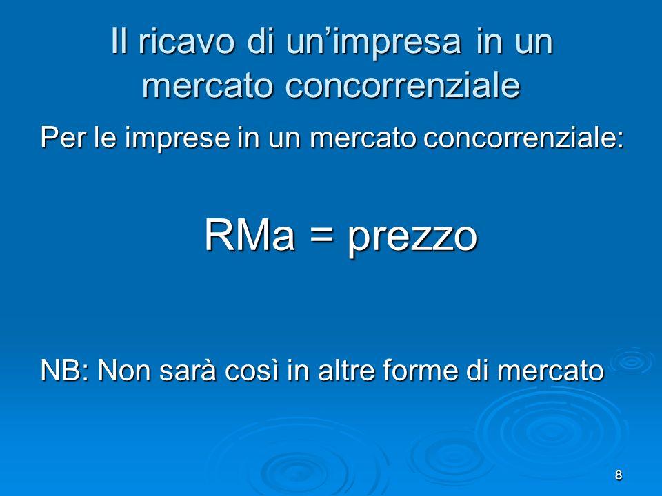 8 Il ricavo di unimpresa in un mercato concorrenziale Per le imprese in un mercato concorrenziale: RMa = prezzo NB: Non sarà così in altre forme di mercato