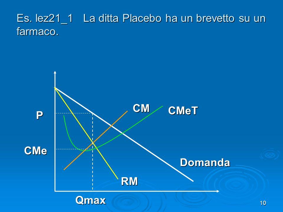 11 La quantità prodotta e Qmax Se lo Stato mette una tassa su ogni confezione, come cambiano p e q.