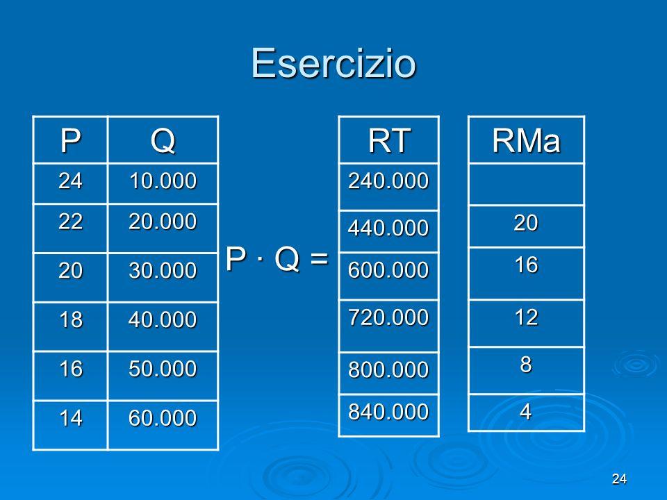 25 b) Per quale quantità si massimizza il profitto? A quanto ammonterebbe? Esercizio