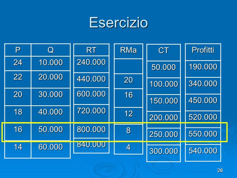 27 Il profitto è max x p=16 e q=50.000 CD Profitto = 550.000 euro Profitto = 550.000 euro Esercizio