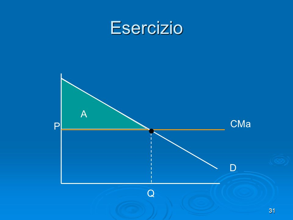 32 Con CMa costante R C = A (= R totale) Con CMa costante R C = A (= R totale) Infatti: R P = 0 Infatti: R P = 0 Esercizio