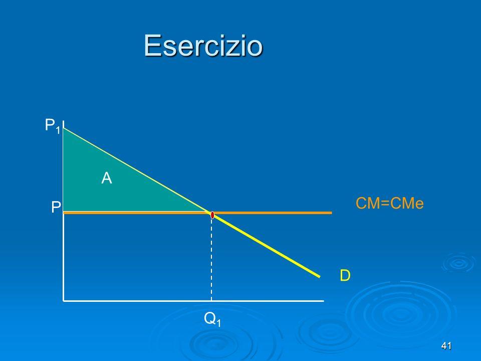 42 Esercizio Il profitto del monopolista corrisponde allarea costituita da X+Y+Z.