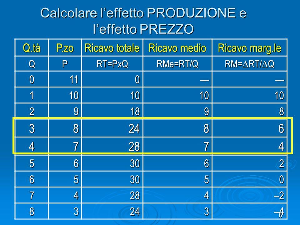 6 Calcolare leffetto PRODUZIONE e leffetto PREZZO Effetto produzione = ( q) x media(p iniziale, p finale ) = (+1) x 7,5 = 7,5 Effetto prezzo = ( p) x media(q iniziale, q finale ) = (-1) x 3,5 = 3,5 RMa = effetto produzione + effetto prezzo = +4 (cfr dato nella tabella)