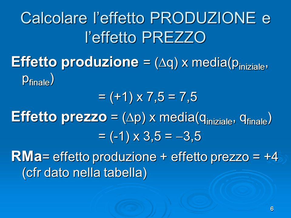 7 Al crescere della quantità venduta leffetto prezzo diventa sempre più grande (in valore assoluto) Nello stesso esempio, se limpresa aumenta il livello di produzione da q=5 a q=6, il prezzo di vendita scende da p=6 a p=5 Calcola leffetto PRODUZIONE e leffetto PREZZO in questo caso Effetto produzione = ( q) x media(p iniziale, p finale ) = (+1) x 5,5 =5,5 Effetto prezzo = ( p) x media(q iniziale, q finale ) = (-1) x 5,5 =-5,5