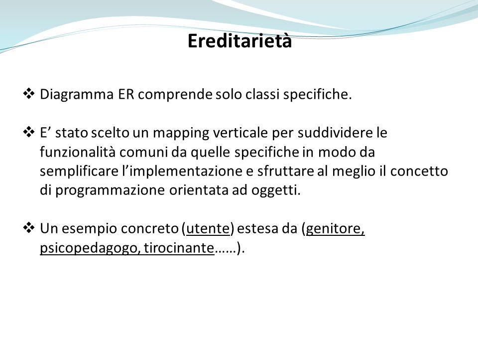 Ereditarietà Diagramma ER comprende solo classi specifiche.