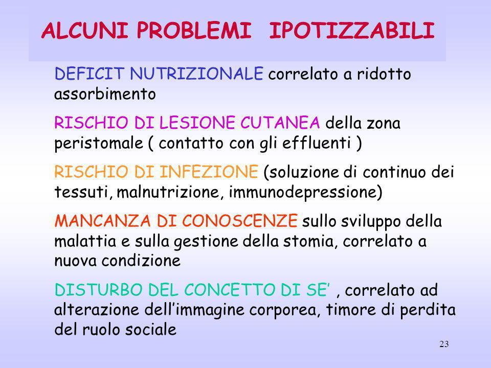 23 ALCUNI PROBLEMI IPOTIZZABILI DEFICIT NUTRIZIONALE correlato a ridotto assorbimento RISCHIO DI LESIONE CUTANEA della zona peristomale ( contatto con