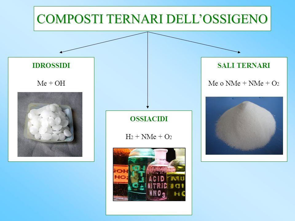 COMPOSTI TERNARI DELLOSSIGENO IDROSSIDI Me + OH OSSIACIDI H 2 + NMe + O 2 SALI TERNARI Me o NMe + NMe + O 2