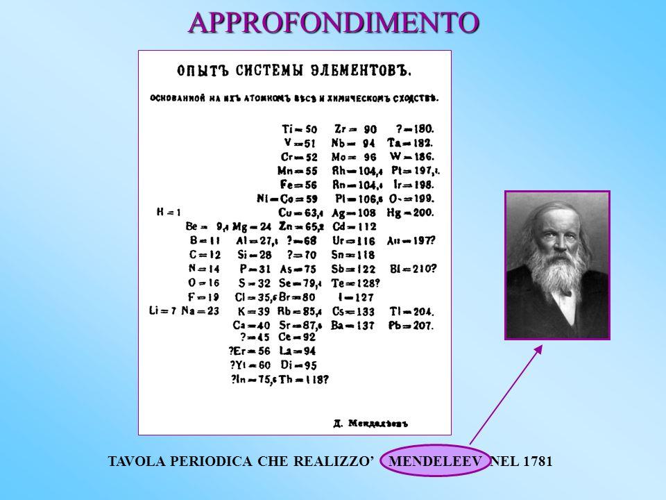 APPROFONDIMENTO TAVOLA PERIODICA CHE REALIZZO NEL 1781 MENDELEEV