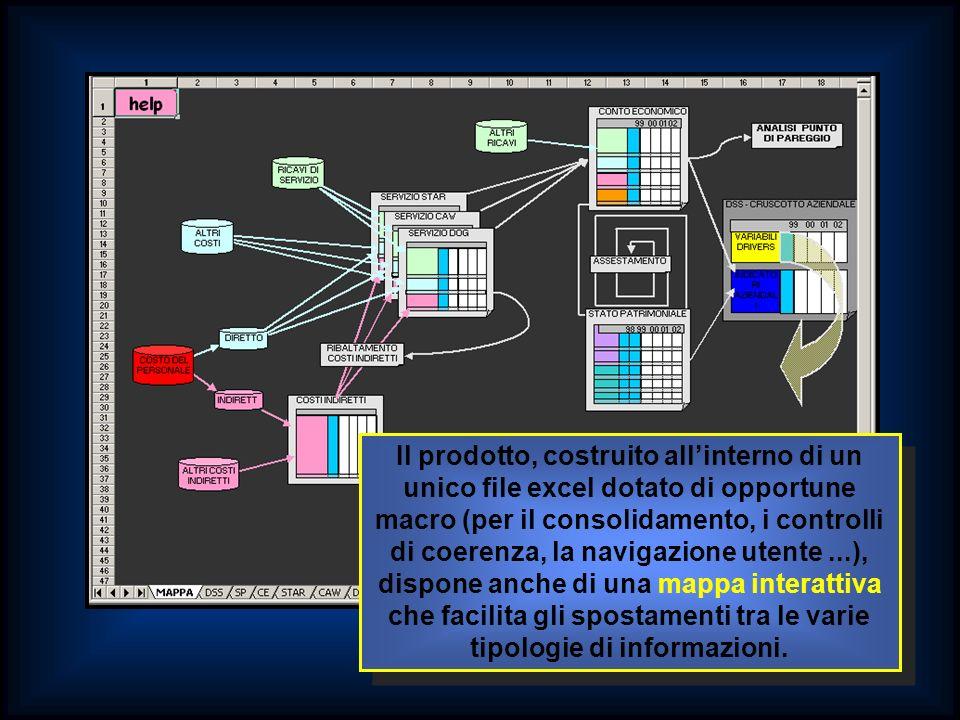 Il prodotto, costruito allinterno di un unico file excel dotato di opportune macro (per il consolidamento, i controlli di coerenza, la navigazione utente...), dispone anche di una mappa interattiva che facilita gli spostamenti tra le varie tipologie di informazioni.