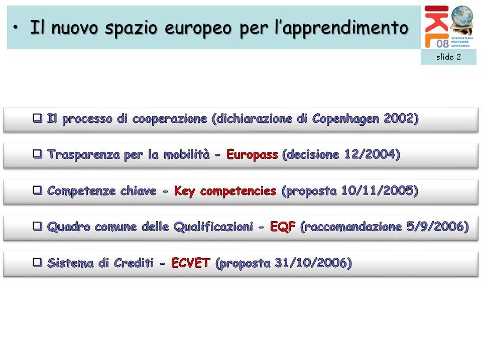slide 3 European Qualification Framework - EQFEuropean Qualification Framework - EQF 8 livelli comuni EQF Learning outcomes Principi comuni Strumenti