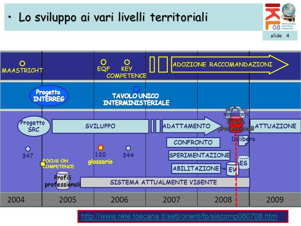 20072009200820062005 2004 EQF KEY COMPETENCE MAASTRICHT ADOZIONE RACCOMANDAZIONI Progetto SRC CONFRONTO ATTUAZIONE SVILUPPO SPERIMENTAZIONE ABILITAZIO
