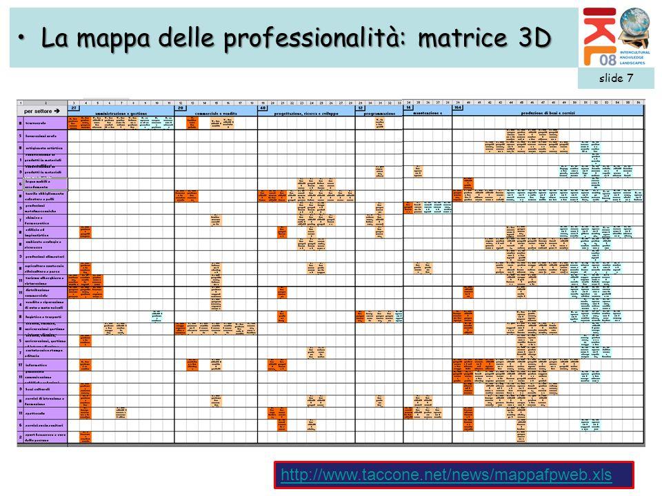 slide 7 La mappa delle professionalità: matrice 3DLa mappa delle professionalità: matrice 3D http://www.taccone.net/news/mappafpweb.xls