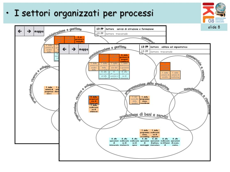 slide 8 I settori organizzati per processiI settori organizzati per processi