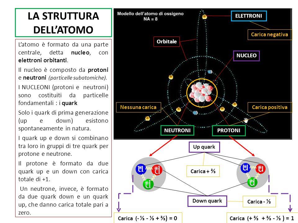 LA STRUTTURA DELLATOMO Latomo è formato da una parte centrale, detta nucleo, con elettroni orbitanti. Il nucleo è composto da protoni e neutroni (part