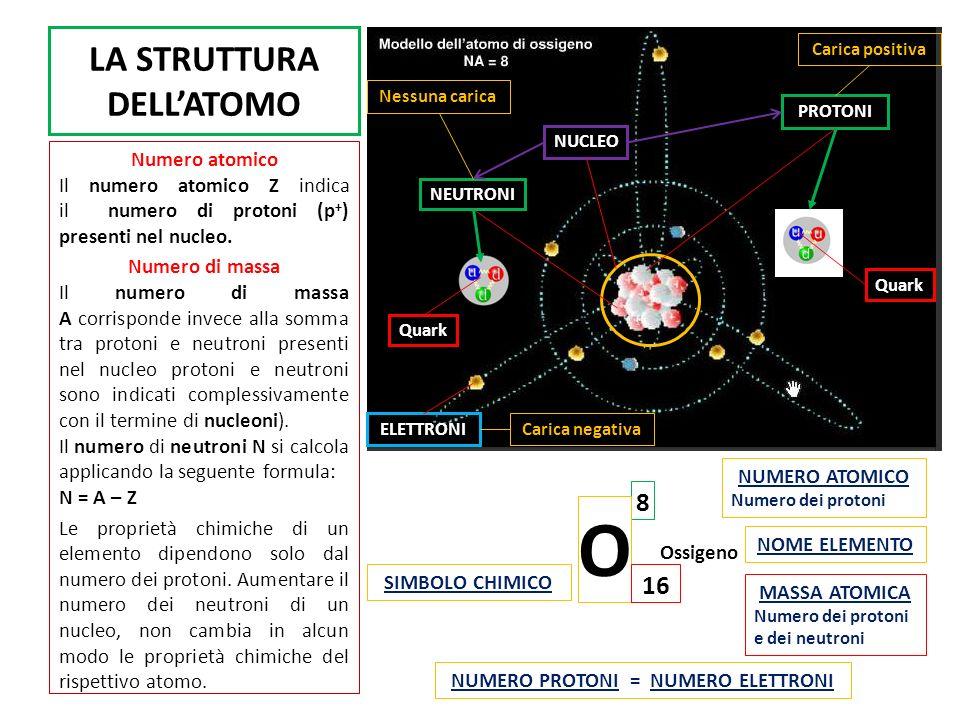 LA STRUTTURA DELLATOMO Numero atomico Il numero atomico Z indica il numero di protoni (p + ) presenti nel nucleo. Numero di massa Il numero di massa A