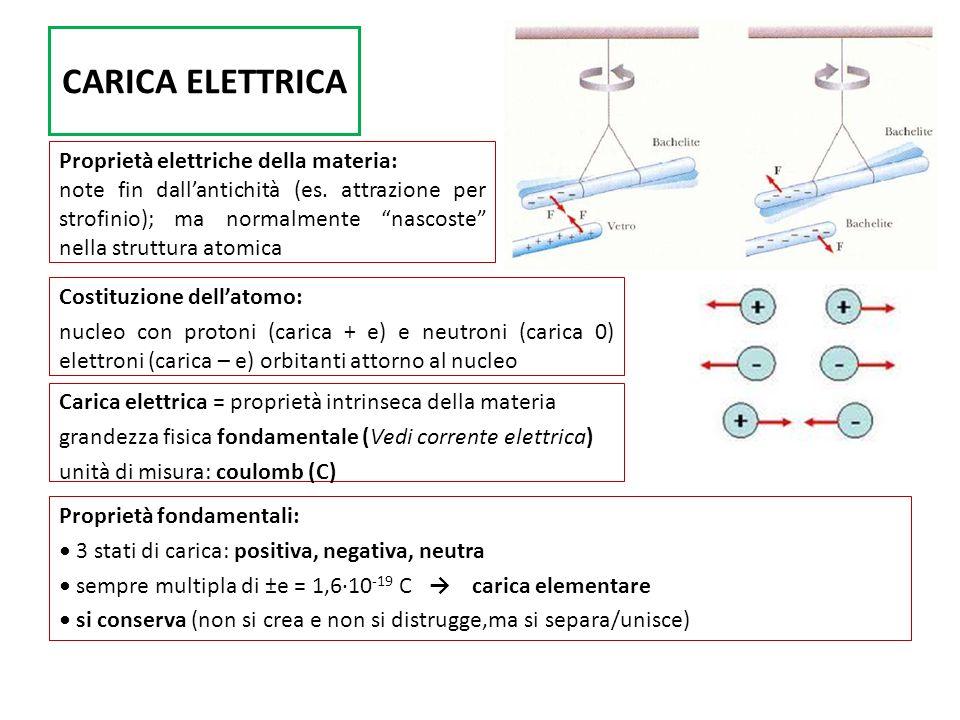 CARICA ELETTRICA Proprietà elettriche della materia: note fin dallantichità (es. attrazione per strofinio); ma normalmente nascoste nella struttura at