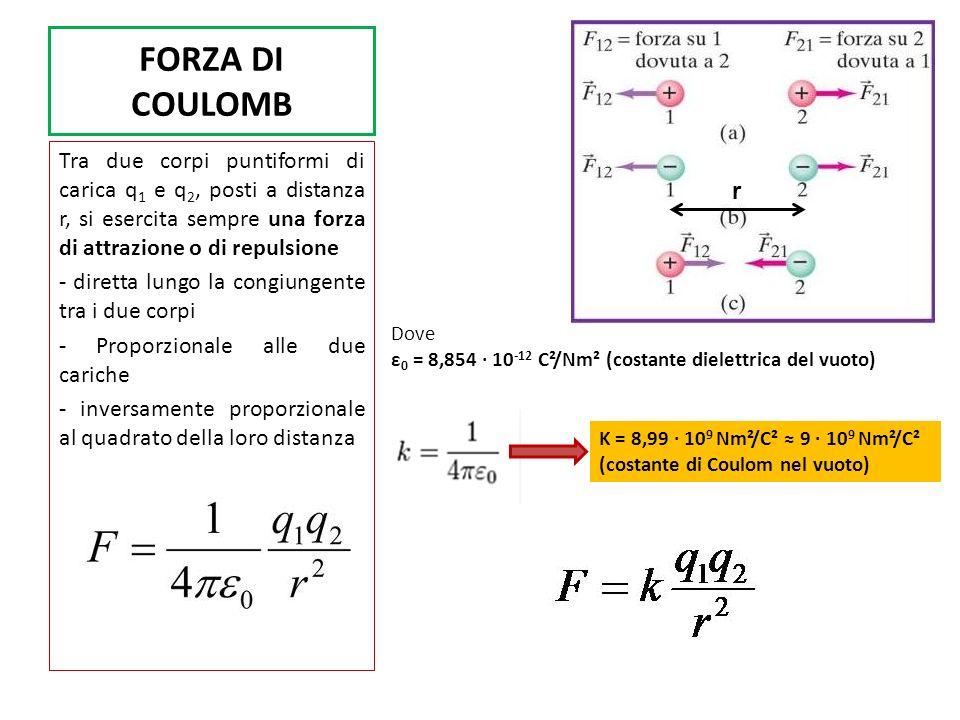 FORZA COULOMBIANA e GRAVITAZIONALE Analogie fra forza coulombiana e forza gravitazionale Differenze fra forza coulombiana e forza gravitazionale CoulombianaGravitazionale Attrattiva o repulsivaattrattiva K = 8,99 10 9 Nm²/C² (molto grande) G = 6,674 10 -11 Nm²/kg² (molto piccola) - dirette lungo la congiungente tra i due corpi - proporzionale alle due cariche / alle due masse - inversamente proporzionale al quadrato della loro distanza F C = K q p q e /r² = (8,9910 9 )(1,602110 -19 ) (1,602110 -19 )/(10 -10 )² = 2,31 10 -8 N La forza coulombiana è 10 39 volte più grande di quella gravitazionale Tra protone e elettrone nellatomo r = 10 -10 m m e = 9,1094·10 -31 kg q e = 1,60210·10 -19 C F G = G m p m e /r² = (6,67410 -11 )(1,672410 -27 ) (9,109410 -31 )/(10 -10 )² = 1,02 10 -47 N m p = 1,6724·10 -27 kg q p = 1,60210·10 -19 C