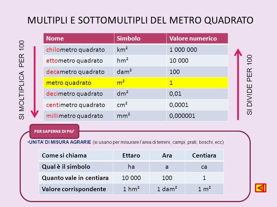 NomeSimboloValore numerico chilometro quadratokm²1 000 000 ettometro quadratohm²10 000 decametro quadratodam²100 metro quadratom²1 decimetro quadratod