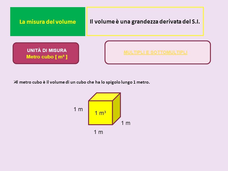 La misura del volume Il metro cubo è il volume di un cubo che ha lo spigolo lungo 1 metro. Il volume è una grandezza derivata del S.I. UNITÀ DI MISURA