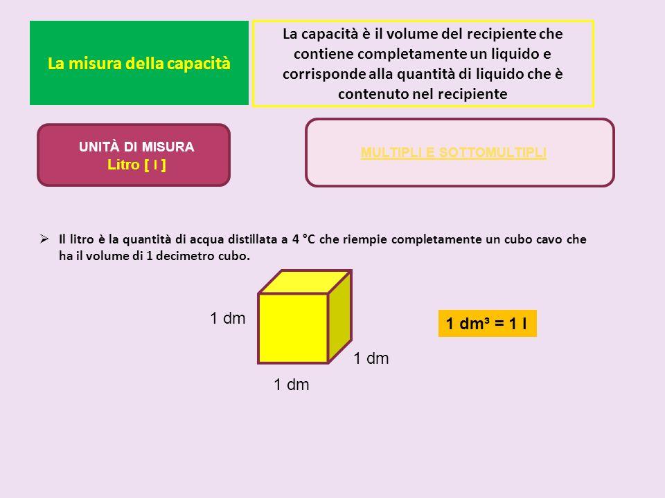 La misura della capacità Il litro è la quantità di acqua distillata a 4 °C che riempie completamente un cubo cavo che ha il volume di 1 decimetro cubo