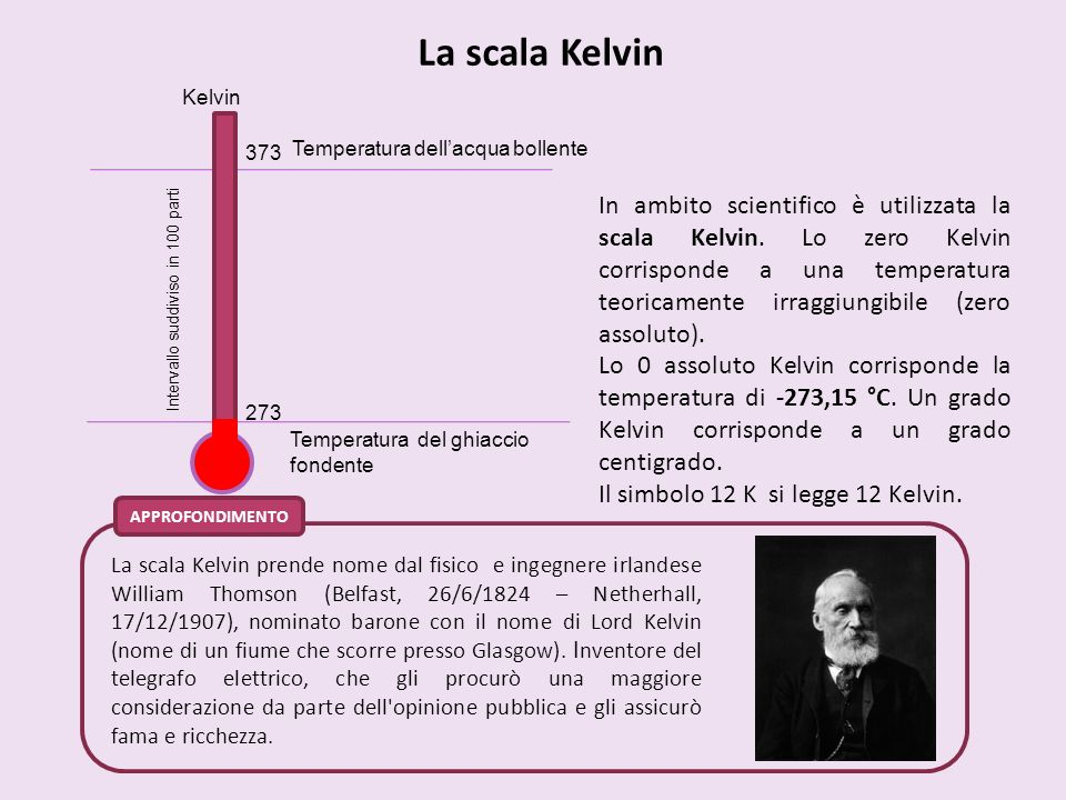 La scala Kelvin APPROFONDIMENTO Temperatura dellacqua bollente Temperatura del ghiaccio fondente Kelvin 373 273 Intervallo suddiviso in 100 parti La s