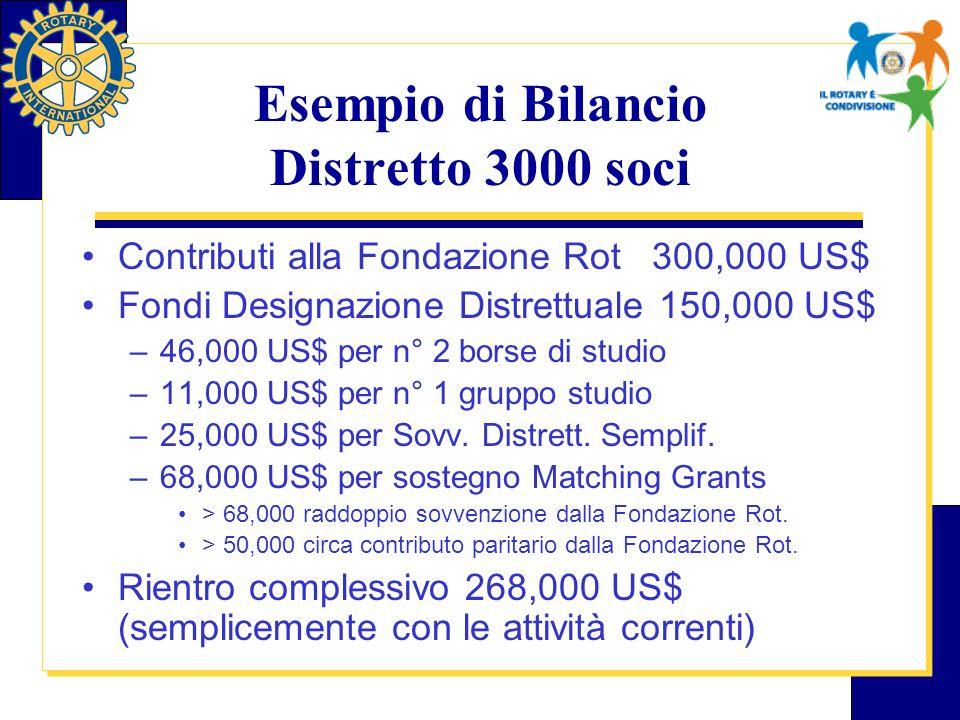 Esempio di Bilancio Distretto 3000 soci Contributi alla Fondazione Rot 300,000 US$ Fondi Designazione Distrettuale 150,000 US$ –46,000 US$ per n° 2 borse di studio –11,000 US$ per n° 1 gruppo studio –25,000 US$ per Sovv.