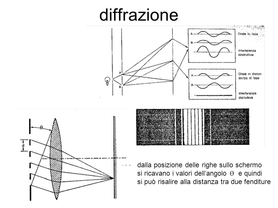 diffrazione dalla posizione delle righe sullo schermo si ricavano i valori dellangolo Ѳ e quindi si può risalire alla distanza tra due fenditure