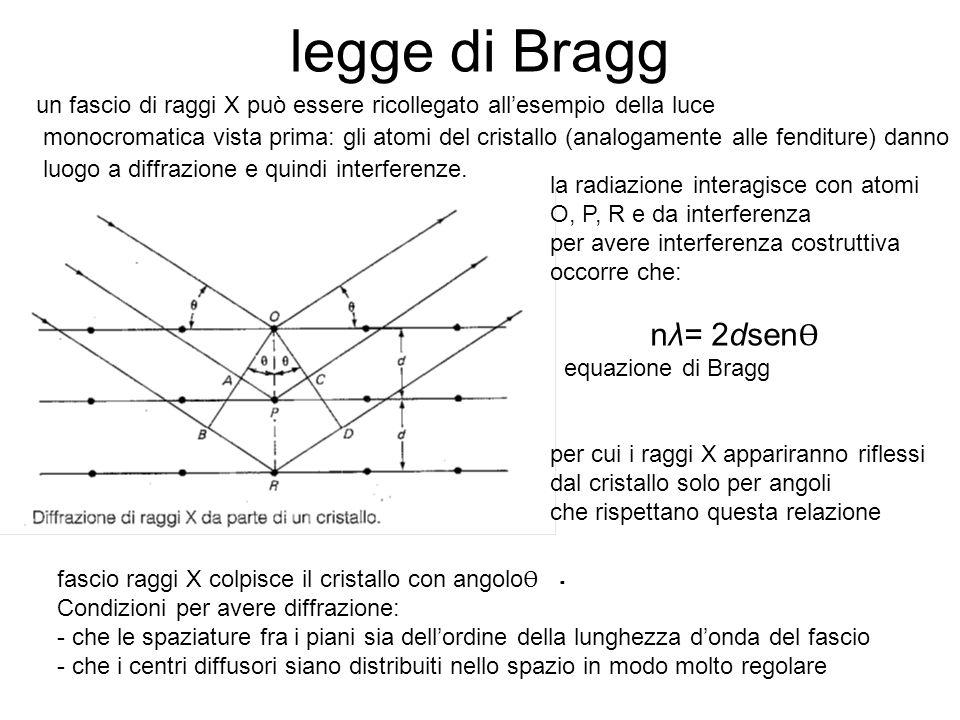 legge di Bragg un fascio di raggi X può essere ricollegato allesempio della luce monocromatica vista prima: gli atomi del cristallo (analogamente alle fenditure) danno luogo a diffrazione e quindi interferenze.